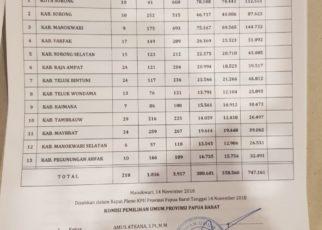 Komisi Pemilihan Umum Provinsi Papua Barat Menetapkan DPTHP2 Papua Barat 747.161 Pemilih di Ruang Shogun 2, Aston Niu Manokwari, Rabu (14/11/2018) Malam