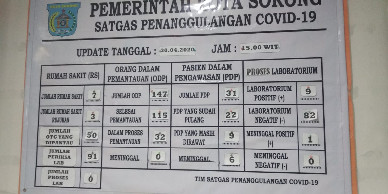 Data Pesebaran Corona Kota Sorong pertanggal 30 April 2020. [foto: junaedi-sr]
