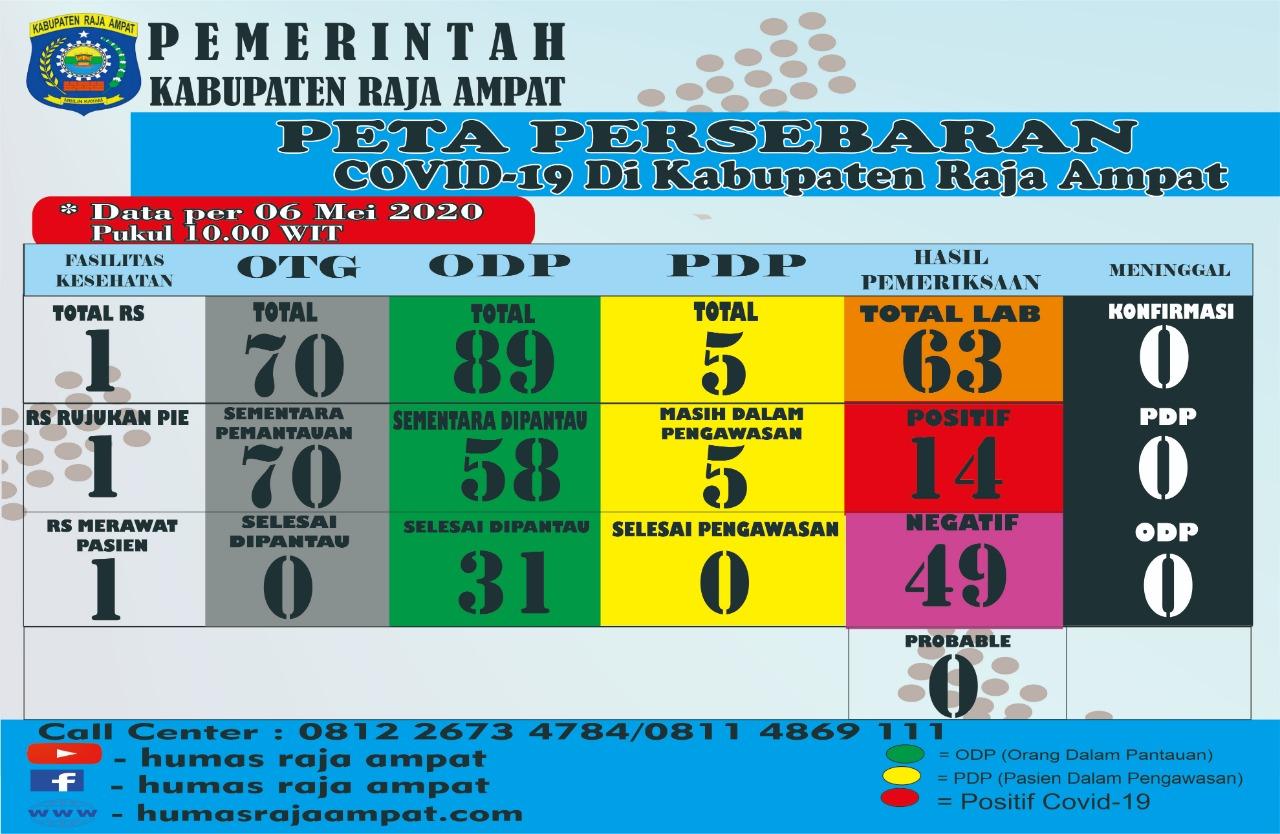Peta Pesebaran Covid-19 di Kabupaten Raja Ampat pertanggal 5 Mei 2020. [foto: david-sr]
